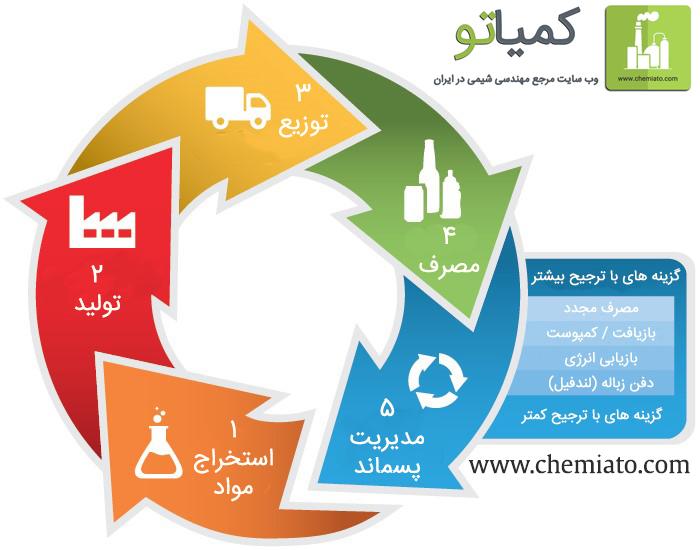 www chemiato com- what-is-lca - کمیاتو- وب سایت مرجع مهندسی شیمی در